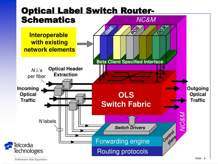 Optical Label Switch Router- Schematics