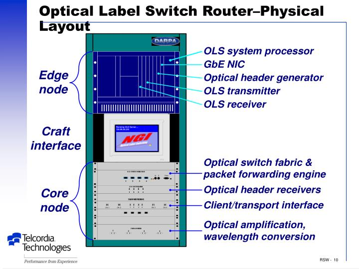 Optical Label Switch Router–Physical Layout