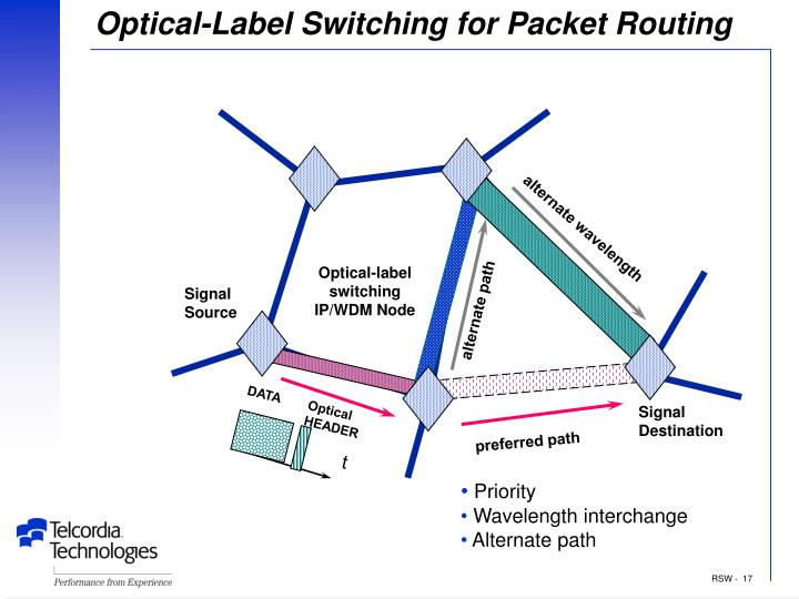 Optical-Label Switching for Packet Routing