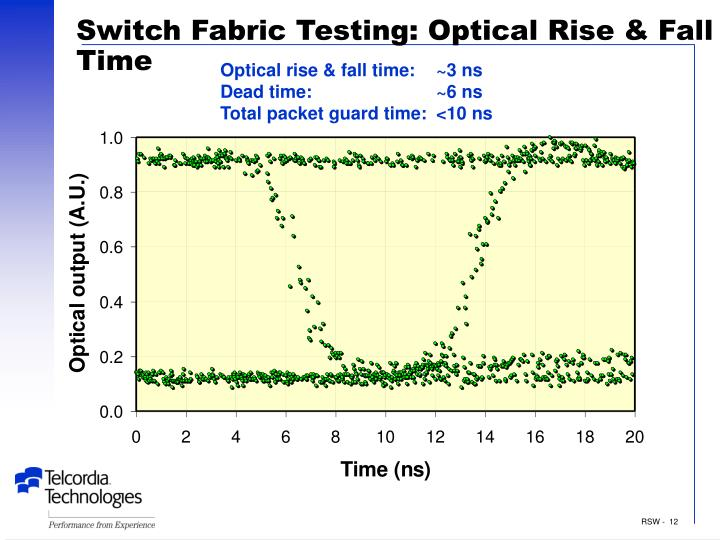 Switch Fabric Testing: Optical Rise & Fall Time