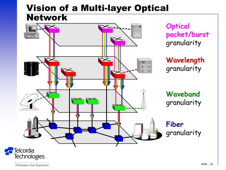 Vision of a Multi-layer Optical Network