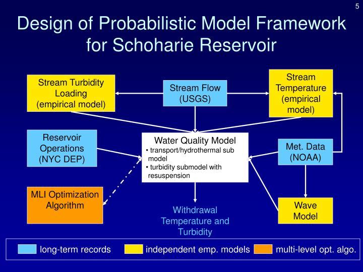 Design of Probabilistic Model Framework for Schoharie Reservoir