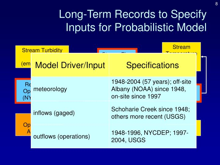 Long-Term Records to Specify