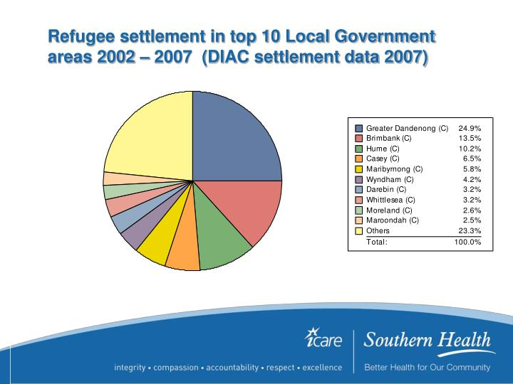 Refugee settlement in top 10 Local Government areas 2002 – 2007  (DIAC settlement data 2007)