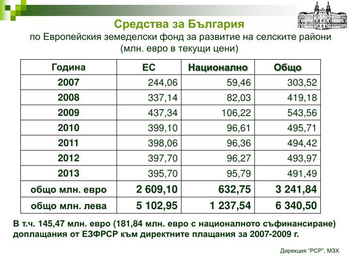 Средства за България