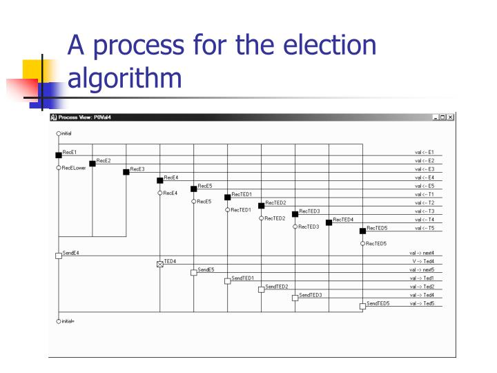 A process for the election algorithm