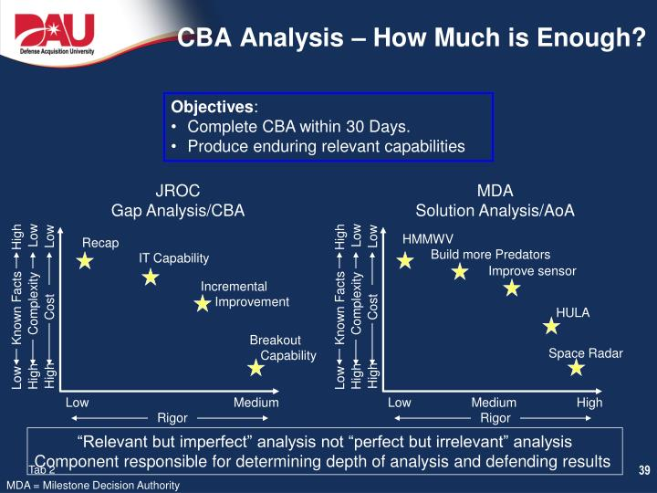 CBA Analysis – How Much is Enough?