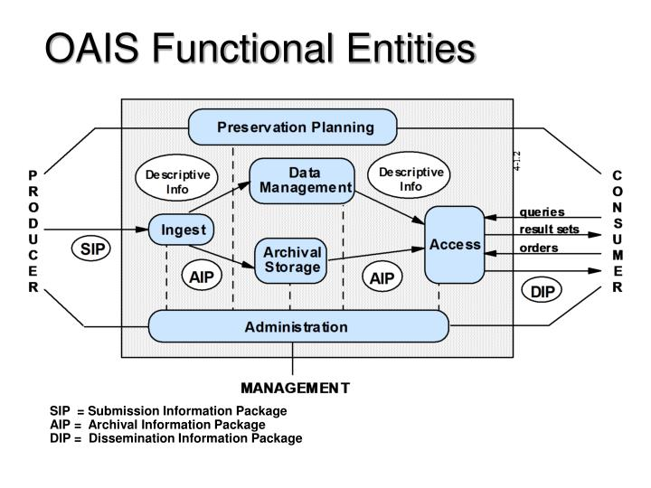 OAIS Functional Entities