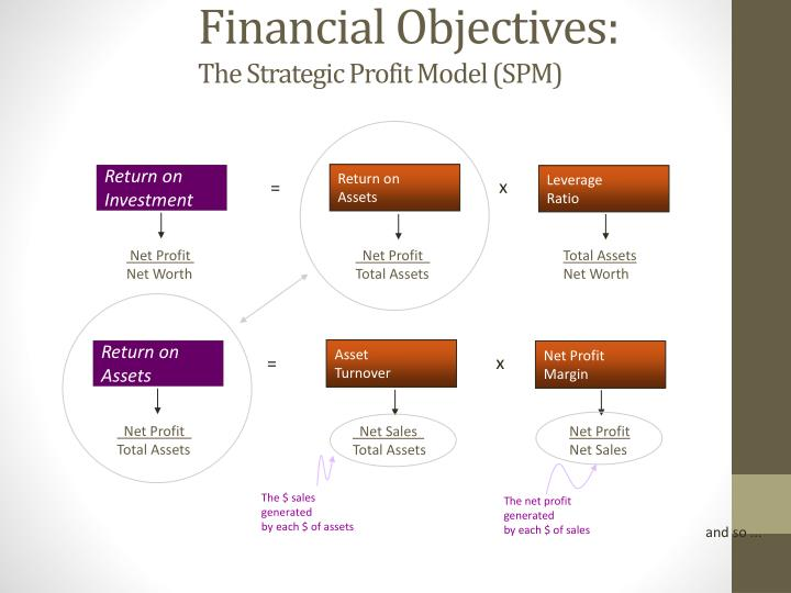 financial and strategic objectives of avon Start studying gba 490 test 1 learn vocabulary, terms, and more with d selecting a set of stretch financial and strategic objectives for a particular line of.