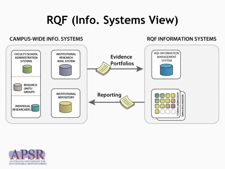 RQF (Info. Systems View)