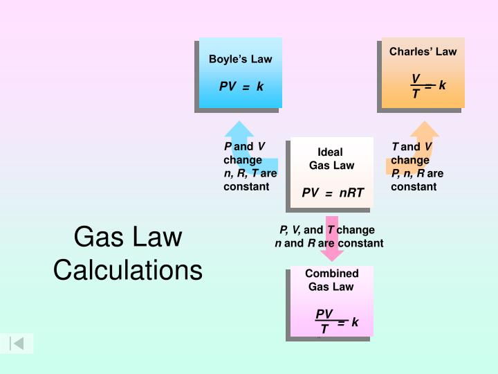 gas law Start studying gas laws learn vocabulary, terms, and more with flashcards, games, and other study tools.