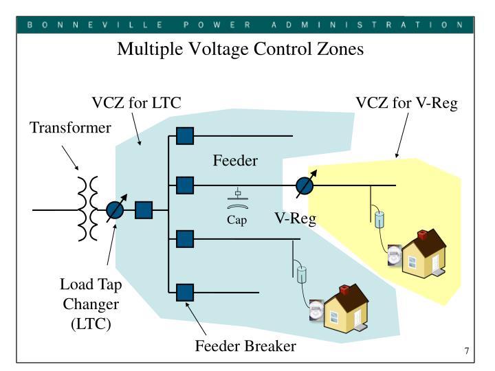 VCZ for LTC