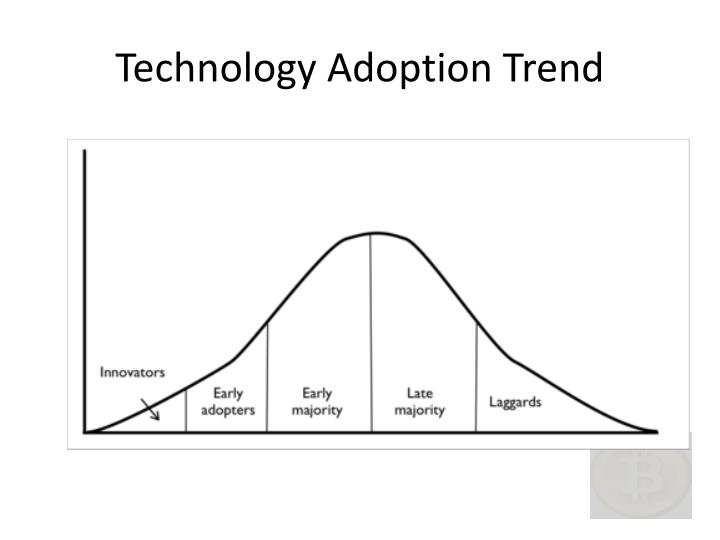 Technology Adoption Trend