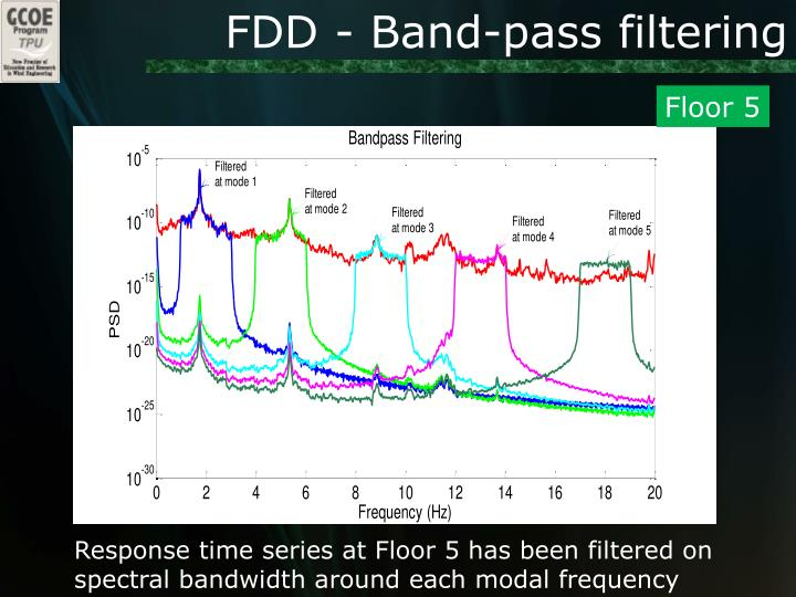 FDD - Band-pass filtering