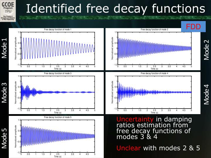 Identified free decay functions
