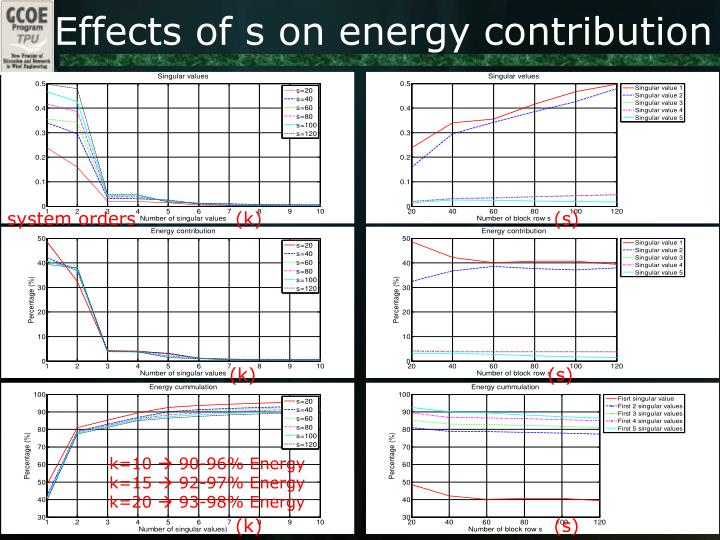 Effects of s on energy contribution