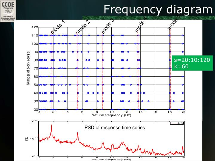 Frequency diagram