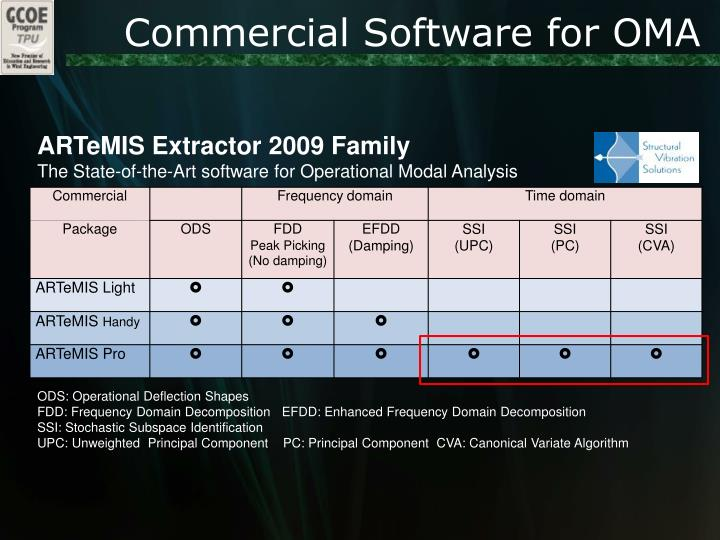 Commercial Software for OMA