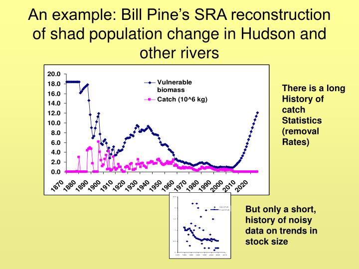 An example: Bill Pine's SRA reconstruction of shad population change in Hudson and other rivers