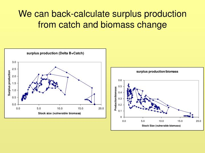 We can back-calculate surplus production from catch and biomass change