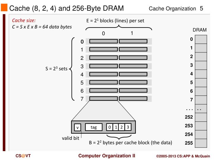 Cache (8, 2, 4) and 256-Byte DRAM