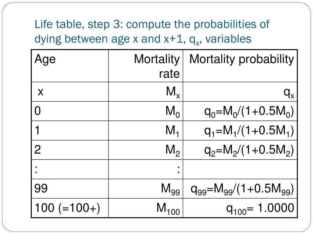 PPT - Life tables, cohort-component projections PowerPoint