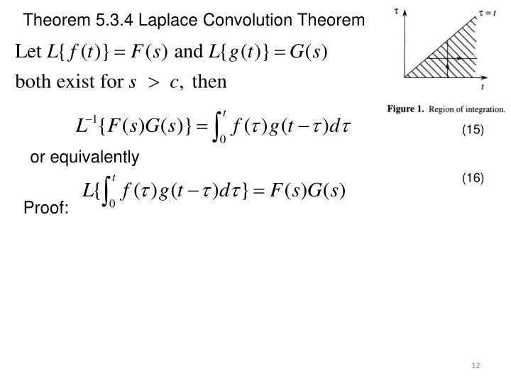 Theorem 5.3.4 Laplace Convolution Theorem