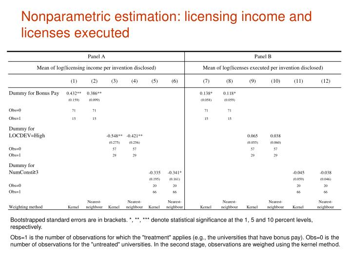 Nonparametric estimation: licensing income and licenses executed