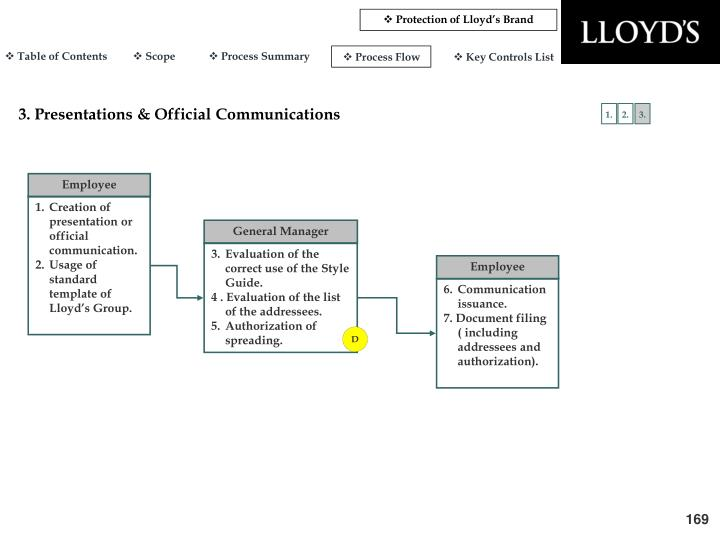 Protection of Lloyd's Brand