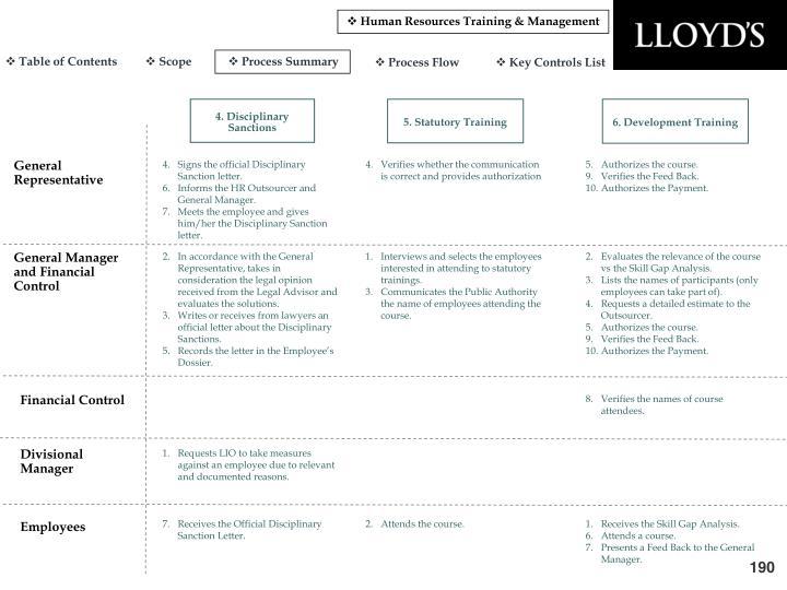 Human Resources Training & Management