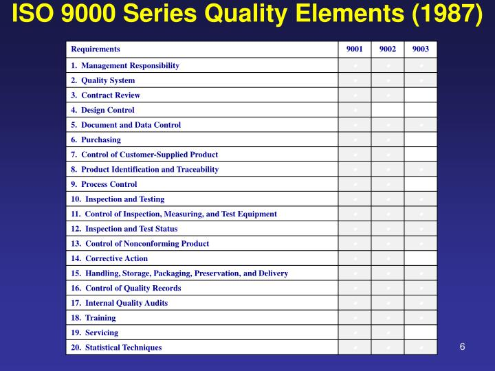 ISO 9000 Series Quality Elements (1987)