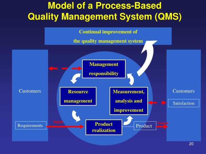 Model of a Process-Based