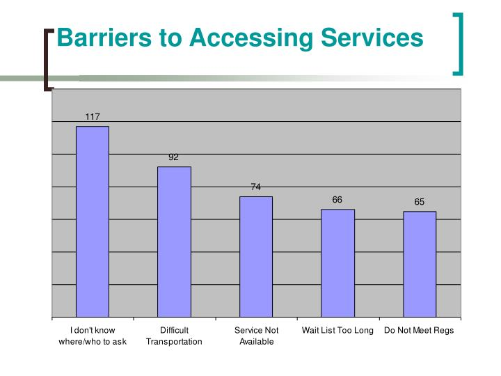 Barriers to Accessing Services