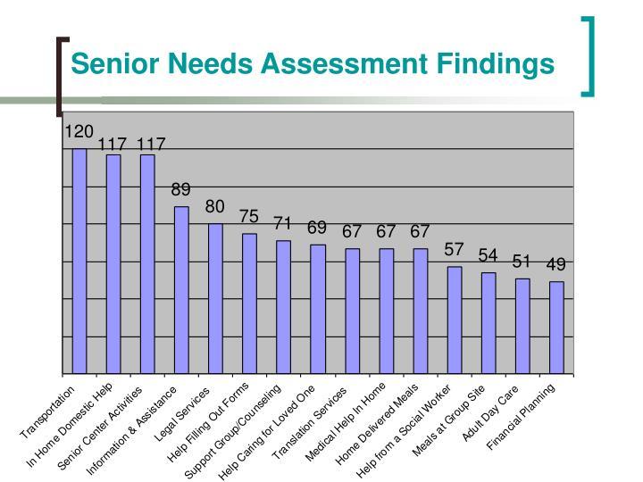 Senior Needs Assessment Findings
