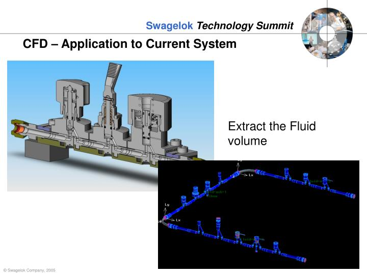 CFD – Application to Current System