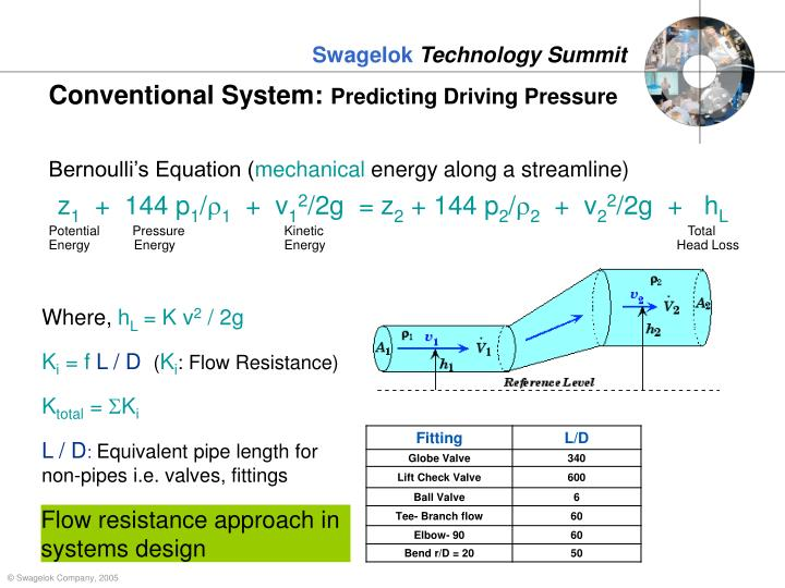 Conventional System: