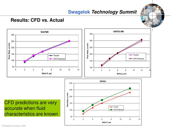 Results: CFD vs. Actual