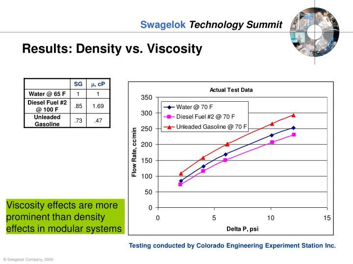 Results: Density vs. Viscosity