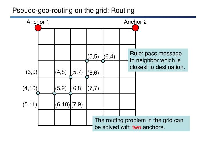 Pseudo-geo-routing on the grid: Routing