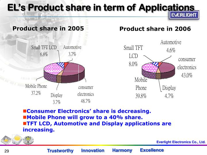 EL's Product share in term of Applications