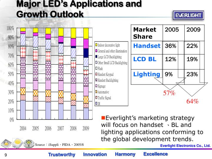 Major LED's Applications and Growth Outlook