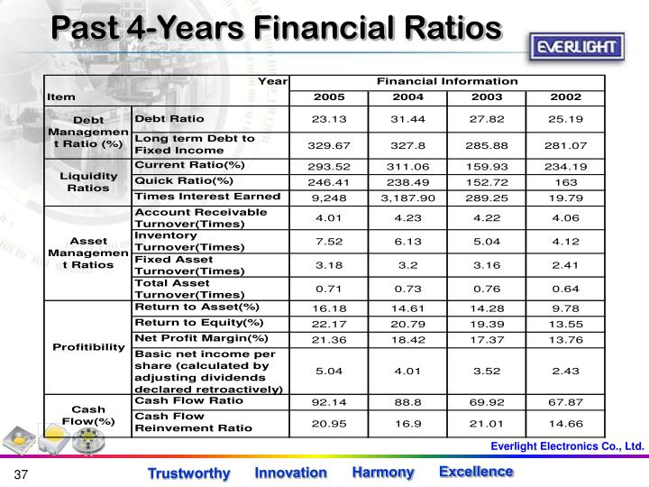 Past 4-Years Financial Ratios