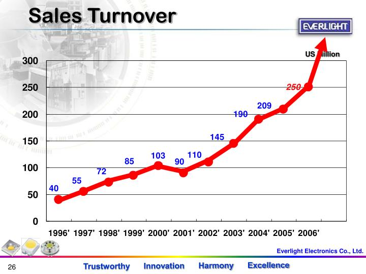 Sales Turnover