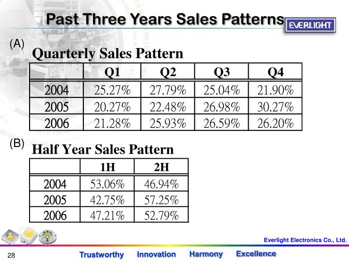 Past Three Years Sales Patterns