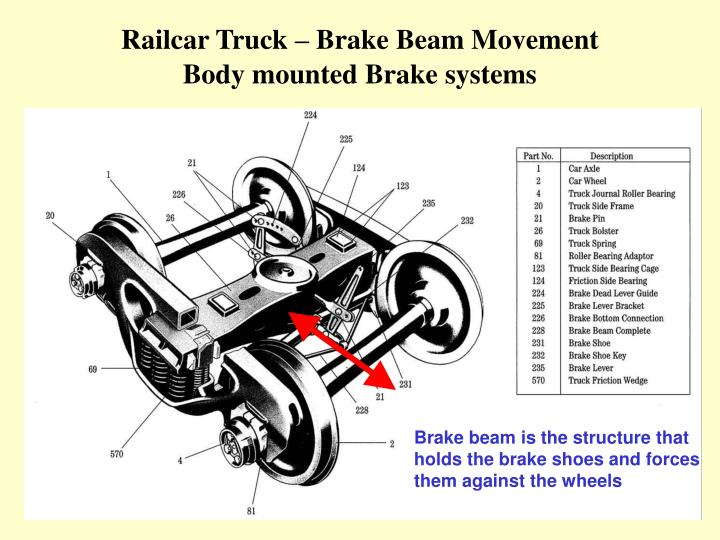 Rail Brake Diagram : Ppt let s talk about brake beams powerpoint