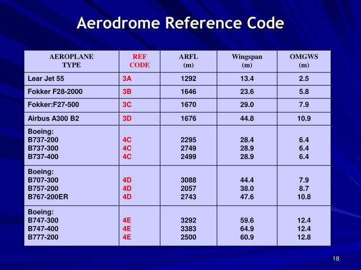 Icao Aircraft Codes Wingspan - Sugar and AirCraft Wallpaper