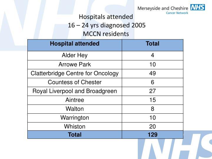 Hospitals attended