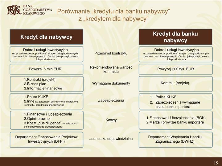 "Porównanie ""kredytu dla banku nabywcy"""