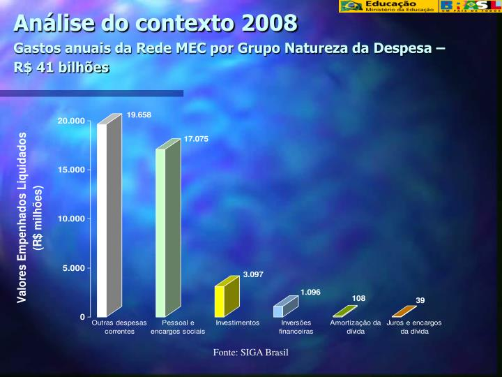 An lise do contexto 2008 gastos anuais da rede mec por grupo natureza da despesa r 41 bilh es
