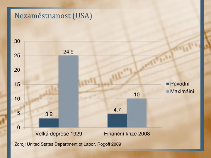 Nezaměstnanost (USA)